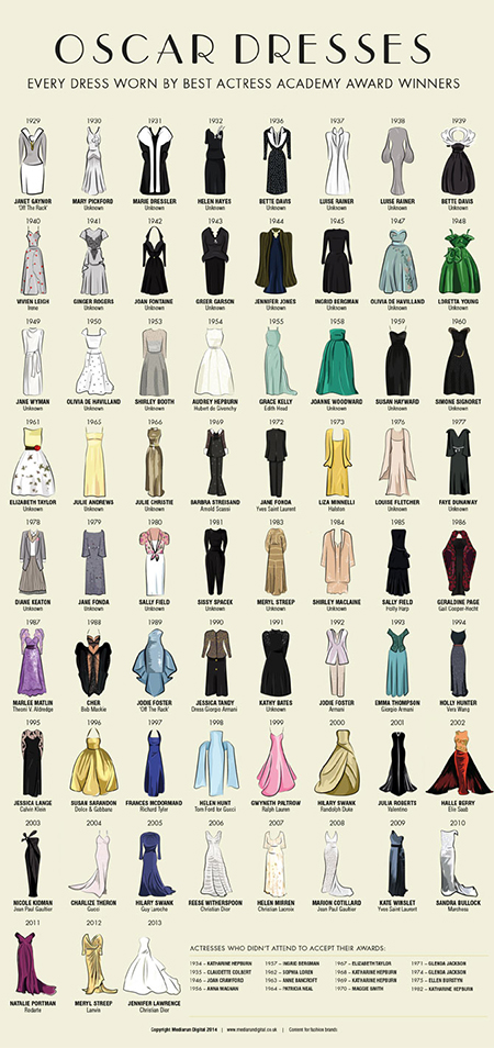 best-actress-oscar-dresses